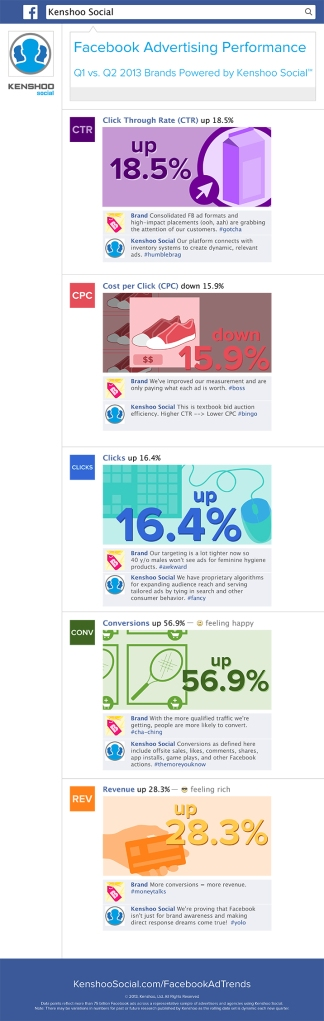 Kenshoo Social Facebook Advertising Snapshot_Final_8_15